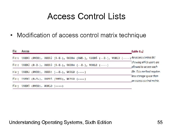 Access Control Lists • Modification of access control matrix technique Understanding Operating Systems, Sixth