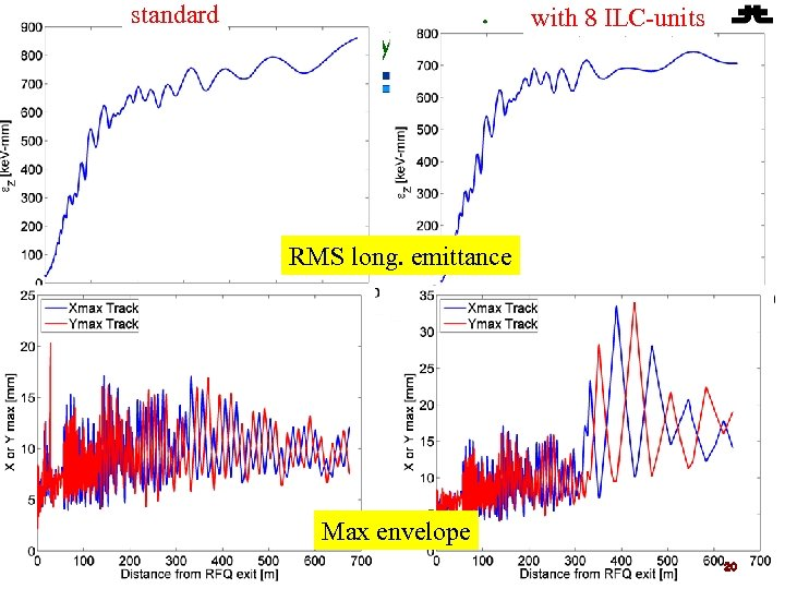 standard with 8 ILC-units Beam Dynamics Fermilab RMS long. emittance Max envelope 20