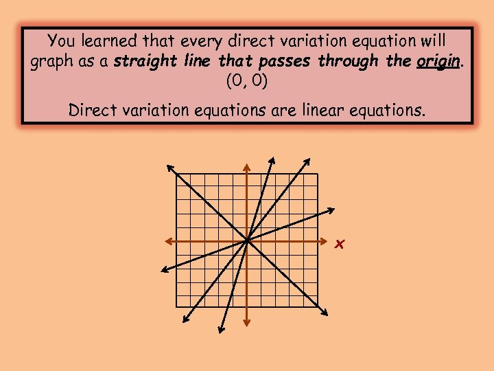 You learned that every direct variation equation will graph as a straight line that