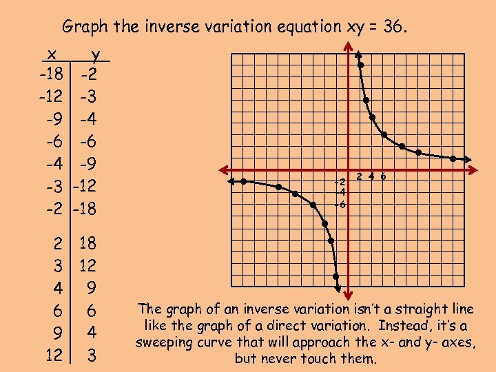 Graph the inverse variation equation xy = 36. 2 18 3 12 4 9