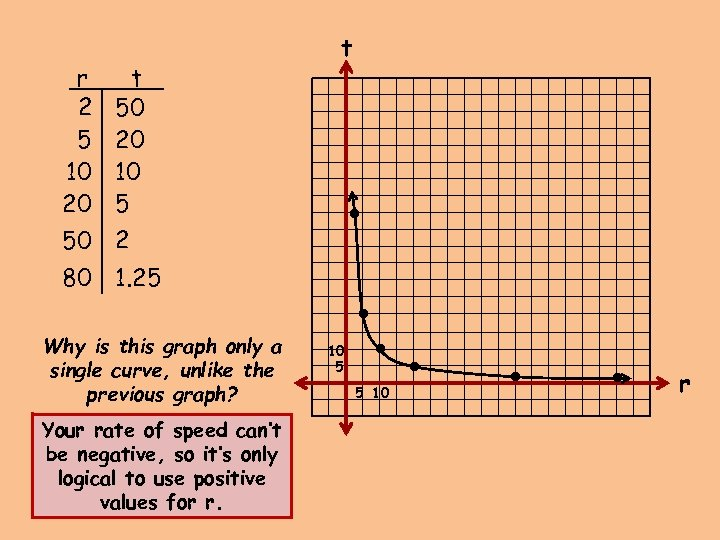 Your rate of speed can't be negative, so it's only logical to use positive