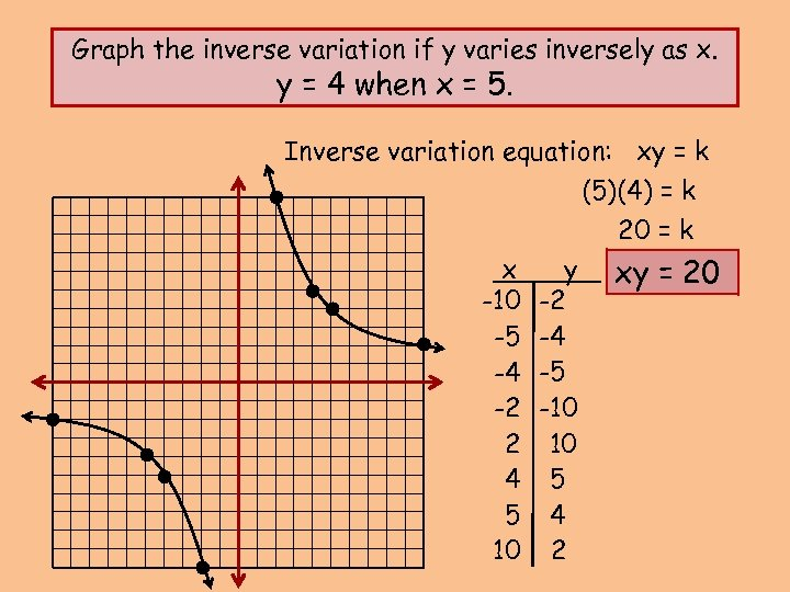 Graph the inverse variation if y varies inversely as x. y = 4 when