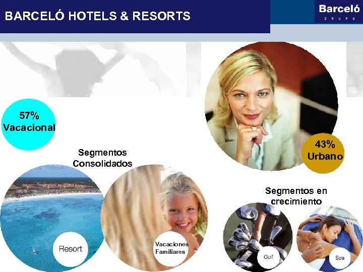 BARCELÓ HOTELS & RESORTS 57% Vacacional 43% Urbano Segmentos Consolidados Segmentos en crecimiento Vacaciones