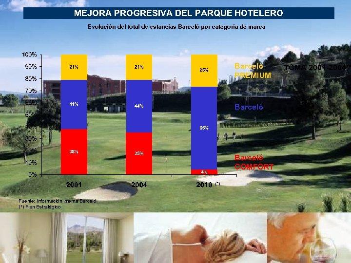MEJORA PROGRESIVA DEL PARQUE HOTELERO Evolución del total de estancias Barceló por categoría de