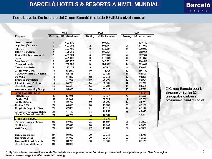 BARCELÓ HOTELS & RESORTS A NIVEL MUNDIAL Posible evolución hotelera del Grupo Barceló (incluido
