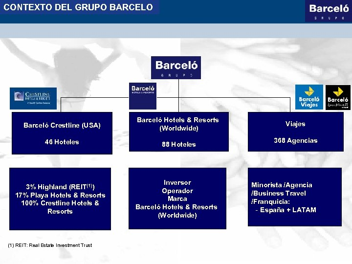 CONTEXTO DEL GRUPO BARCELO Barceló Crestline (USA) Barceló Hotels & Resorts (Worldwide) 46 Hoteles