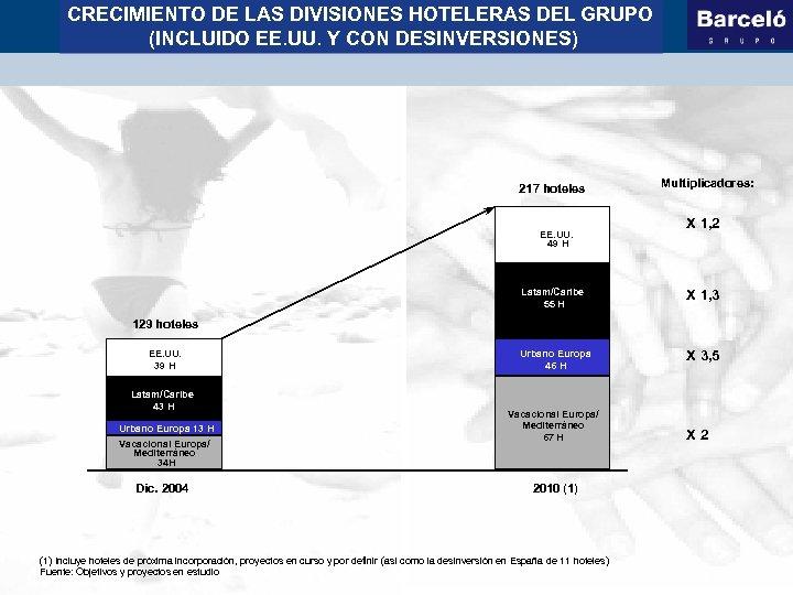 CRECIMIENTO DE LAS DIVISIONES HOTELERAS DEL GRUPO (INCLUIDO EE. UU. Y CON DESINVERSIONES) 217