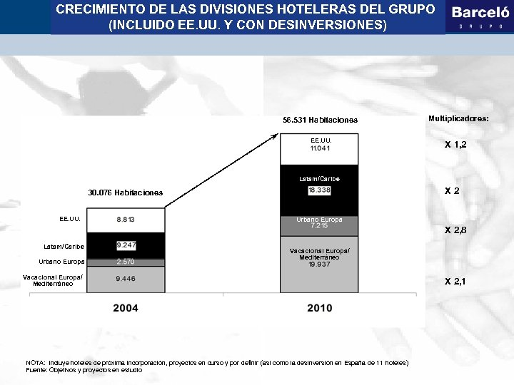 CRECIMIENTO DE LAS DIVISIONES HOTELERAS DEL GRUPO (INCLUIDO EE. UU. Y CON DESINVERSIONES) 56.