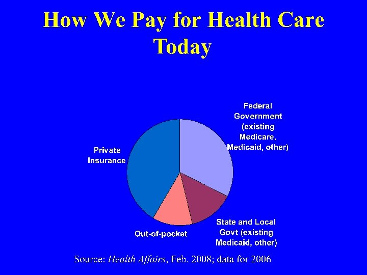 Paying for Health Care Today