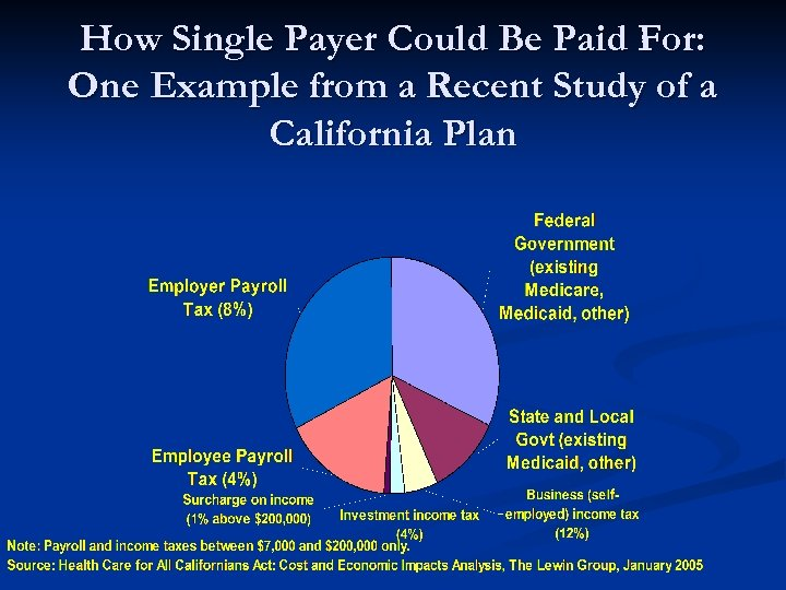 How Single Payer Could Be Paid For: One Example from a Recent Study of