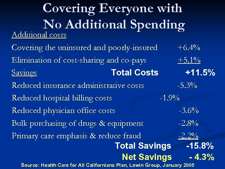 Covering Everyone with No Additional Spending Additional costs Covering the uninsured and poorly-insured +6.