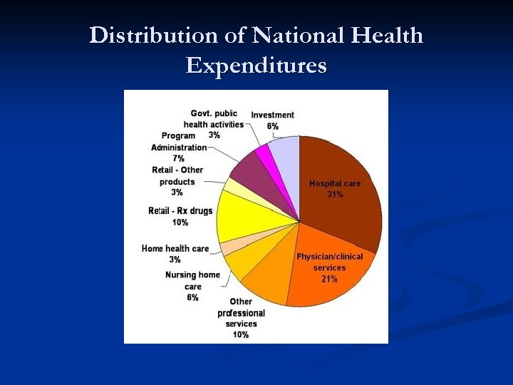 Distribution of National Health Expenditures