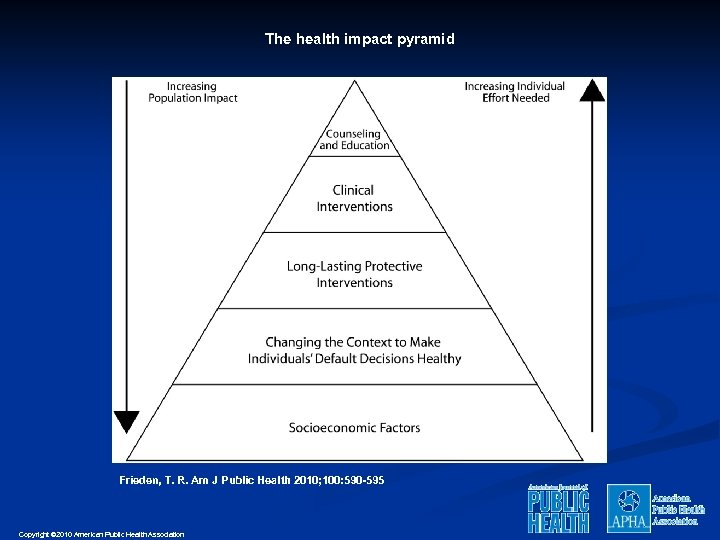 The health impact pyramid Frieden, T. R. Am J Public Health 2010; 100: 590