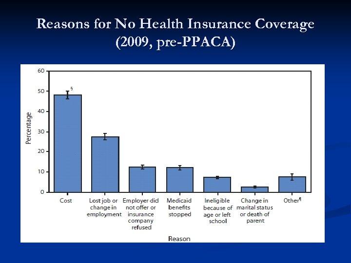 Reasons for No Health Insurance Coverage (2009, pre-PPACA)