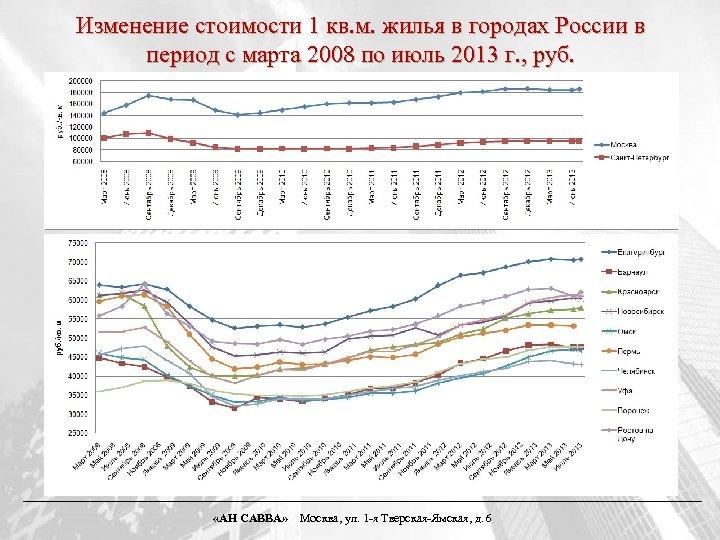 Изменение стоимости 1 кв. м. жилья в городах России в период с марта 2008