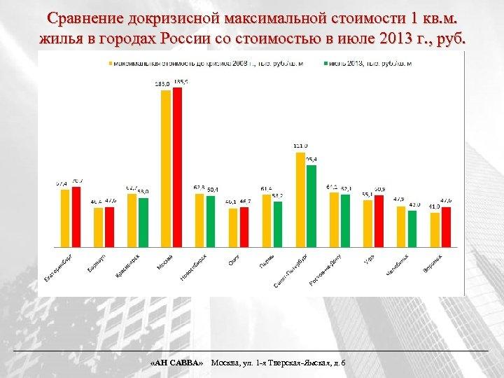 Сравнение докризисной максимальной стоимости 1 кв. м. жилья в городах России со стоимостью в