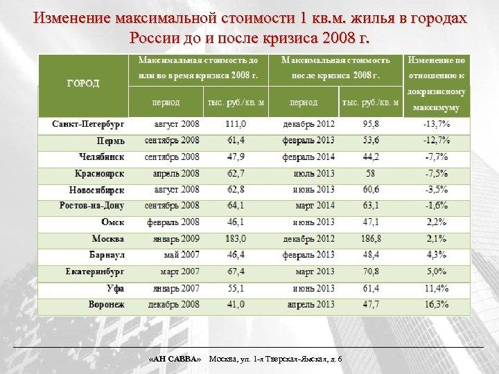 Изменение максимальной стоимости 1 кв. м. жилья в городах России до и после кризиса