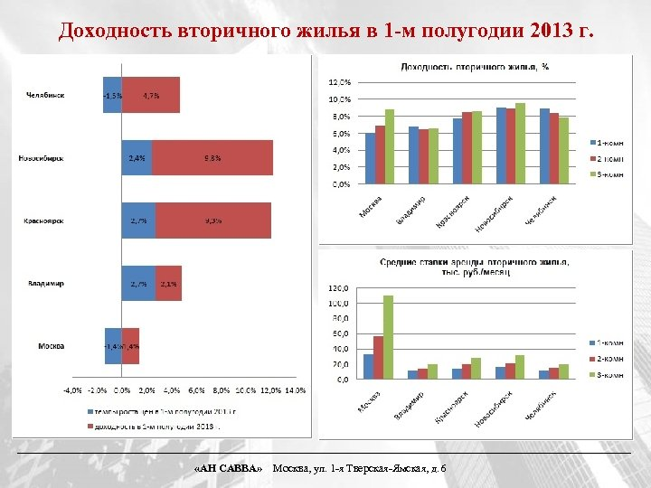 Доходность вторичного жилья в 1 -м полугодии 2013 г. «АН САВВА» Москва, ул. 1