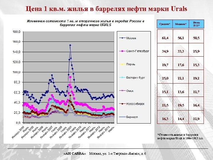 Цена 1 кв. м. жилья в баррелях нефти марки Urals Средняя* Медиана* Июнь 2013*