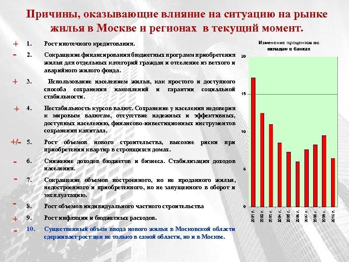 Причины, оказывающие влияние на ситуацию на рынке жилья в Москве и регионах в текущий