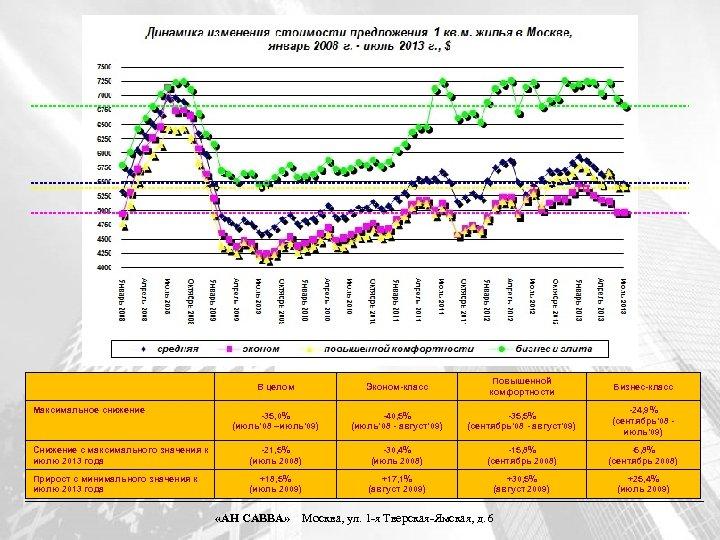 В целом Эконом-класс Повышенной комфортности Бизнес-класс -35, 0% (июль' 08 –июль' 09) -40, 5%