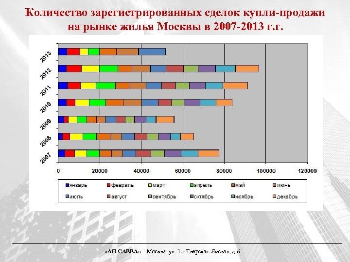 Количество зарегистрированных сделок купли-продажи на рынке жилья Москвы в 2007 -2013 г. г. «АН