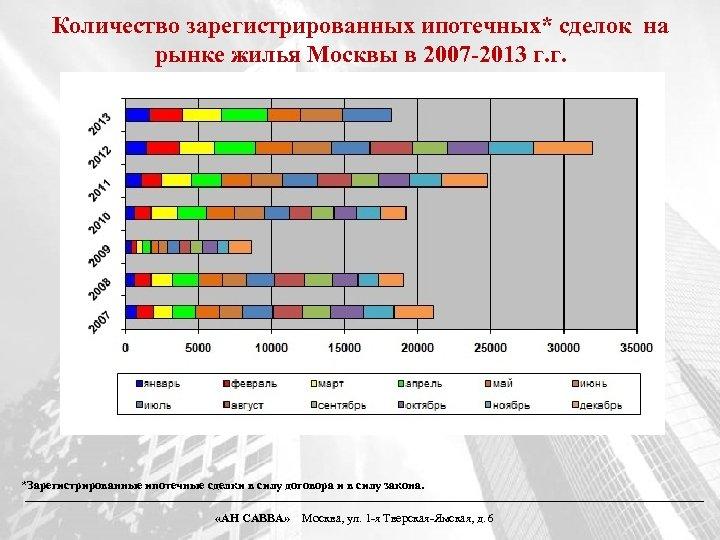 Количество зарегистрированных ипотечных* сделок на рынке жилья Москвы в 2007 -2013 г. г. *Зарегистрированные