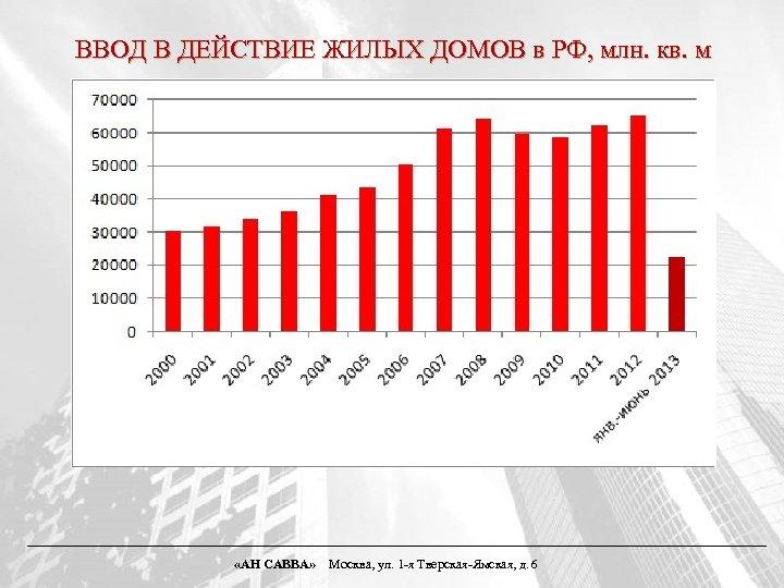 ВВОД В ДЕЙСТВИЕ ЖИЛЫХ ДОМОВ в РФ, млн. кв. м «АН САВВА» Москва, ул.