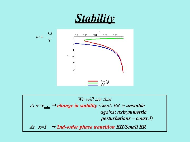 Stability We will see that At x=xmin change in stability (Small BR is unstable