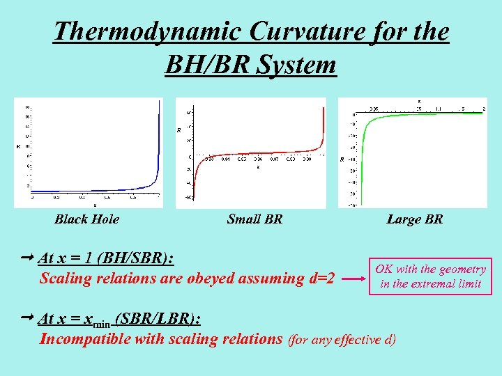 Thermodynamic Curvature for the BH/BR System Black Hole Small BR At x = 1