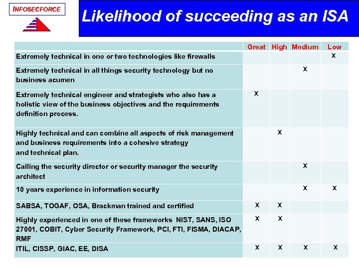 INFOSECFORCE Likelihood of succeeding as an ISA Great High Medium Extremely technical in one