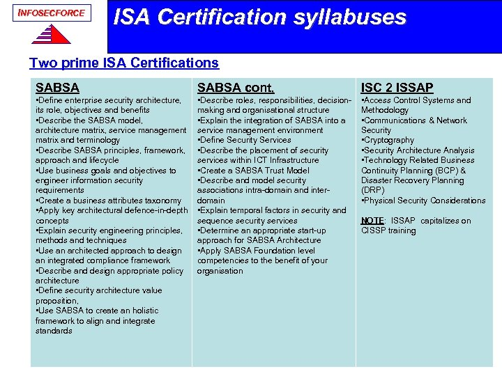INFOSECFORCE ISA Certification syllabuses Two prime ISA Certifications SABSA cont, ISC 2 ISSAP •