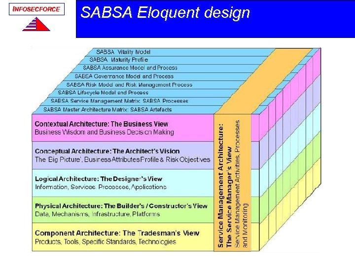 INFOSECFORCE SABSA Eloquent design