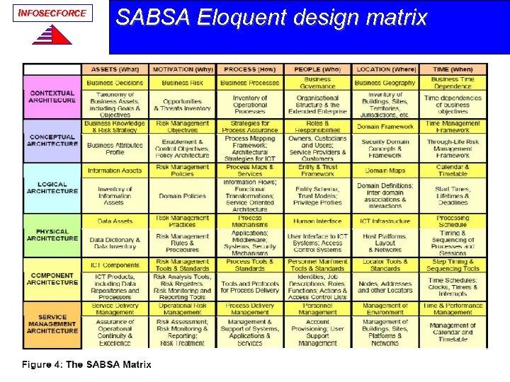 INFOSECFORCE SABSA Eloquent design matrix