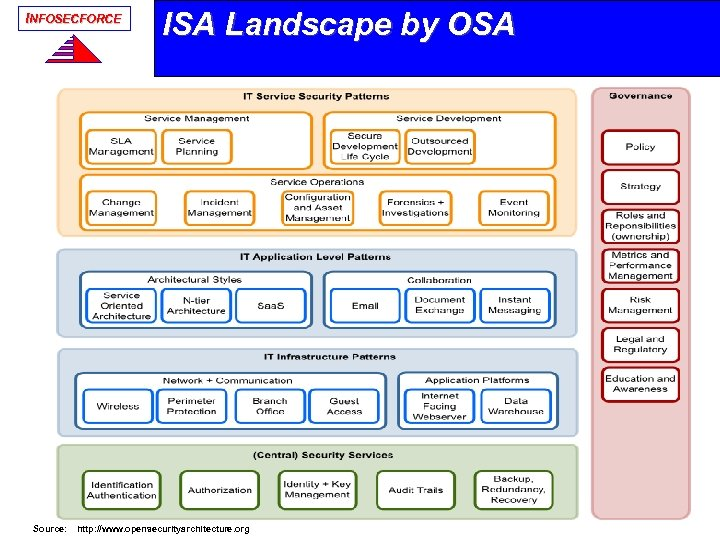 INFOSECFORCE ISA Landscape by OSA Source: http: //www. opensecurityarchitecture. org