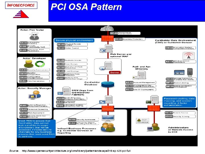 INFOSECFORCE PCI OSA Pattern Source: http: //www. opensecurityarchitecture. org/cms/library/patternlandscape/315 -sp-026 -pci-full