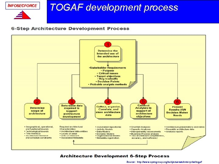 INFOSECFORCE TOGAF development process Source: http: //www. opengroup. org/subjectareas/enterprise/togaf