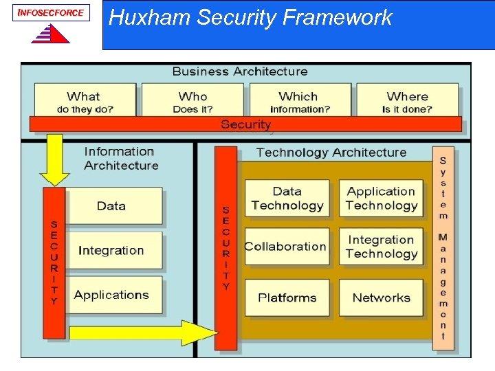 INFOSECFORCE Huxham Security Framework