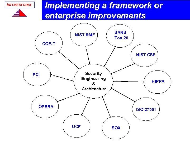 Implementing a framework or enterprise improvements INFOSECFORCE NIST RMF SANS Top 20 COBIT NIST