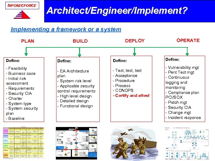 INFOSECFORCE Architect/Engineer/Implement? Implementing a framework or a system PLAN Define: - Feasibility - Business