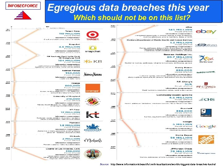 INFOSECFORCE Egregious data breaches this year Which should not be on this list? Source