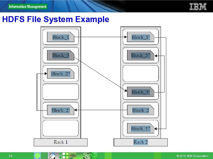 HDFS File System Example 24 © 2012 IBM Corporation