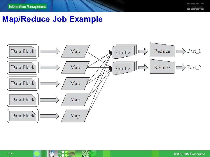 Map/Reduce Job Example 27 © 2012 IBM Corporation