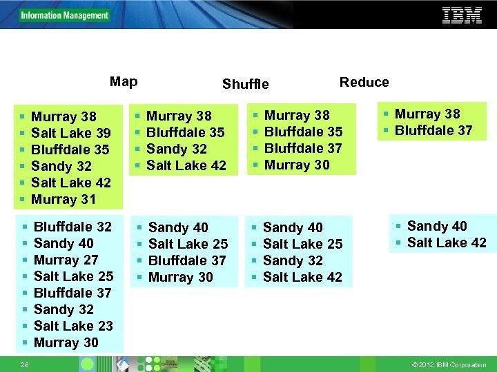Map Shuffle Reduce § § § Murray 38 Salt Lake 39 Bluffdale 35 Sandy