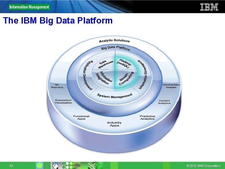 The IBM Big Data Platform 33 © 2012 IBM Corporation