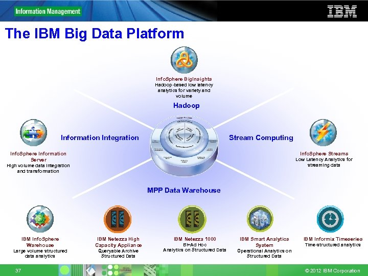 The IBM Big Data Platform Info. Sphere Big. Insights Hadoop-based low latency analytics for