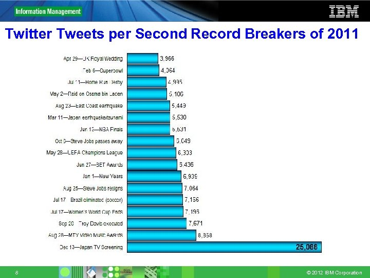 Twitter Tweets per Second Record Breakers of 2011 8 © 2012 IBM Corporation