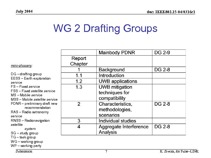July 2004 doc: IEEE 802. 15 -04/0316 r 1 WG 2 Drafting Groups mini-glossary: