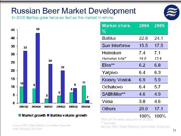 Russian Beer Market Development In 2005 Baltika grew twice as fast as the market