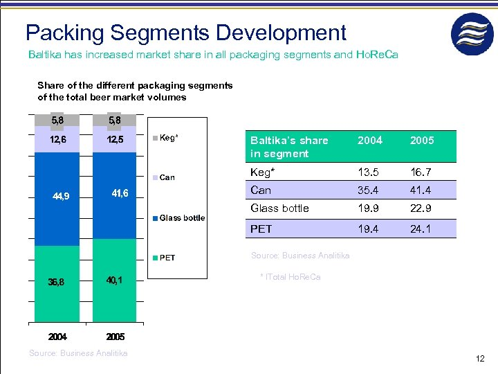 Packing Segments Development Baltika has increased market share in all packaging segments and Ho.